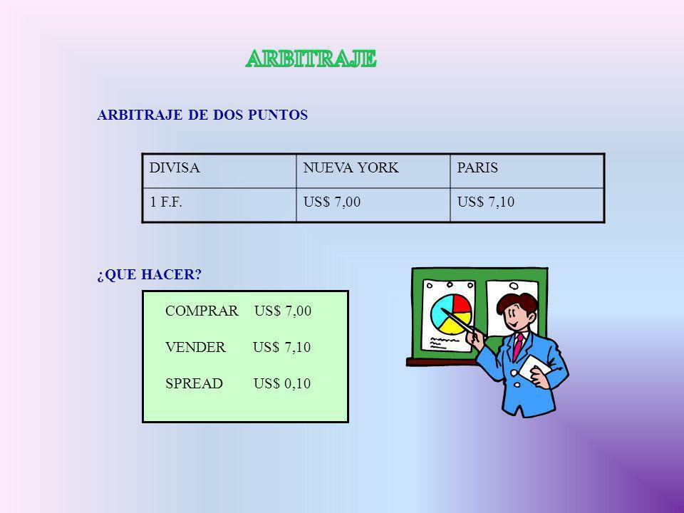 ARBITRAJE ARBITRAJE DE DOS PUNTOS DIVISA NUEVA YORK PARIS 1 F.F.