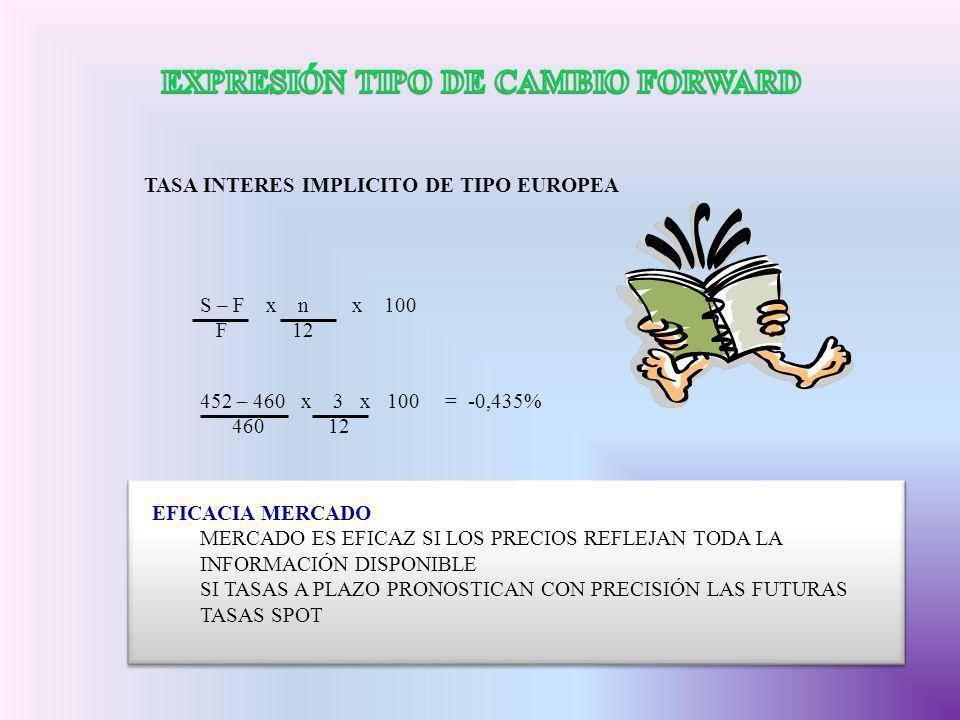 EXPRESIÓN TIPO DE CAMBIO FORWARD