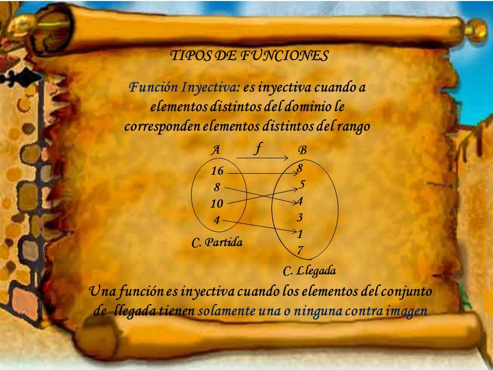 TIPOS DE FUNCIONESFunción Inyectiva: es inyectiva cuando a elementos distintos del dominio le corresponden elementos distintos del rango.