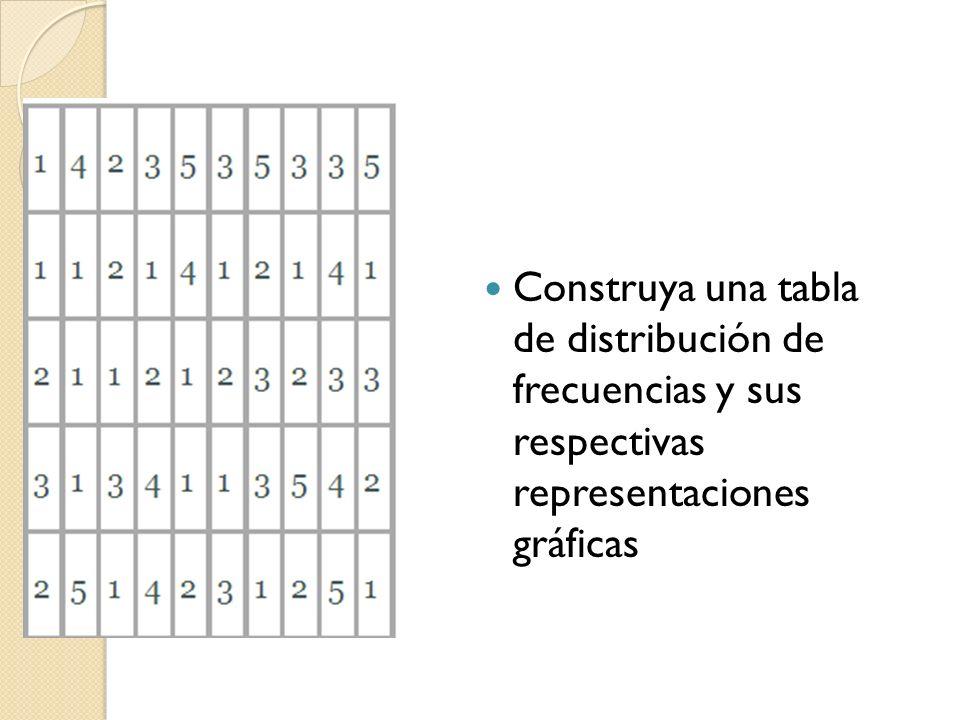 Construya una tabla de distribución de frecuencias y sus respectivas representaciones gráficas