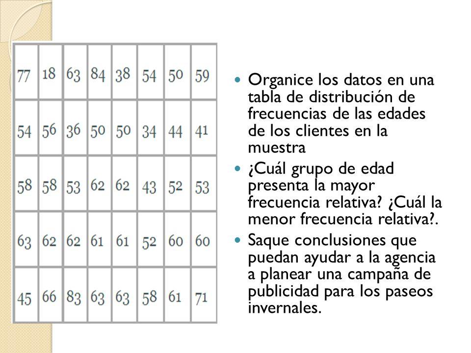 Organice los datos en una tabla de distribución de frecuencias de las edades de los clientes en la muestra