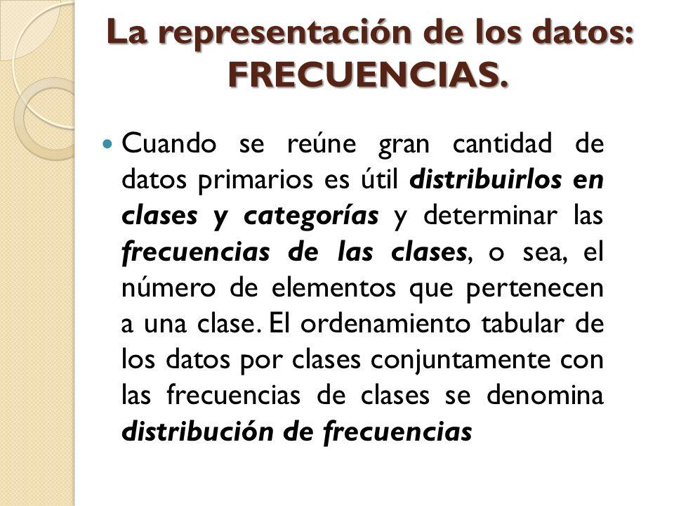 La representación de los datos: FRECUENCIAS.
