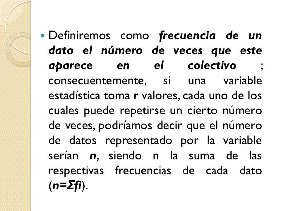 Definiremos como frecuencia de un dato el número de veces que este aparece en el colectivo ; consecuentemente, si una variable estadística toma r valores, cada uno de los cuales puede repetirse un cierto número de veces, podríamos decir que el número de datos representado por la variable serían n, siendo n la suma de las respectivas frecuencias de cada dato (n=Σfi).