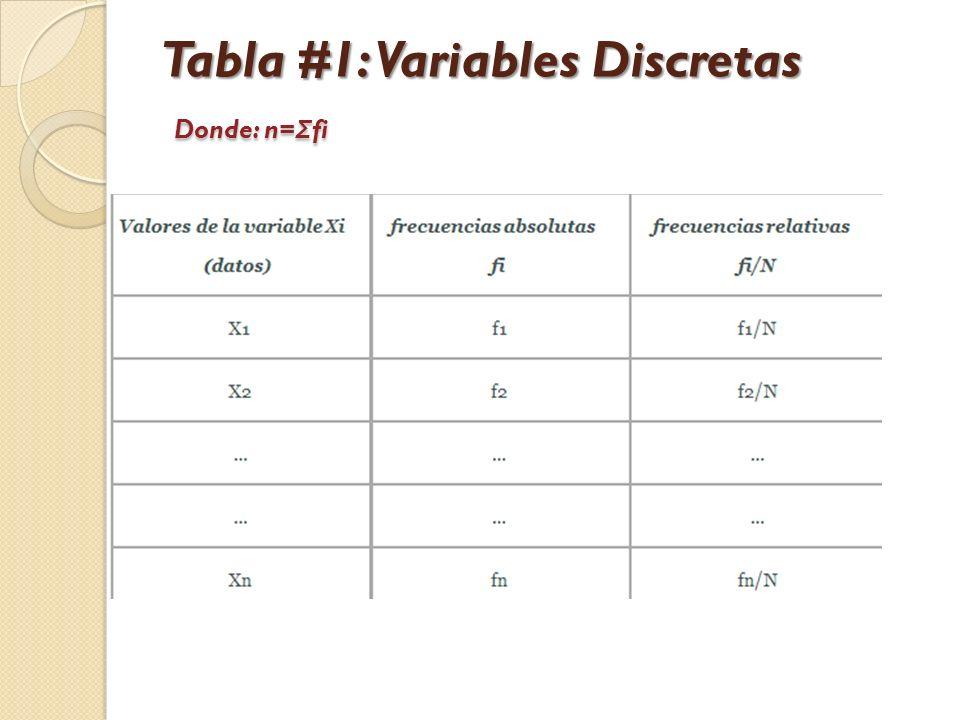 Tabla #1: Variables Discretas Donde: n=Σfi