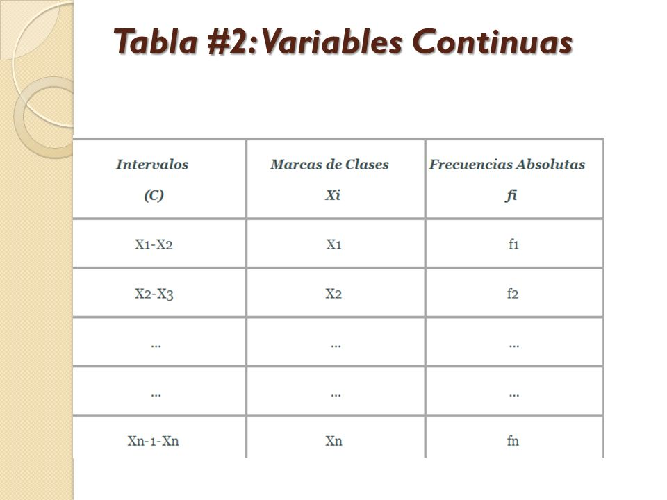 Tabla #2: Variables Continuas