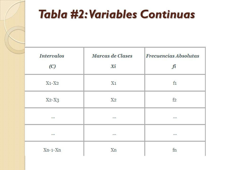 Tabla #2: Variables Continuas
