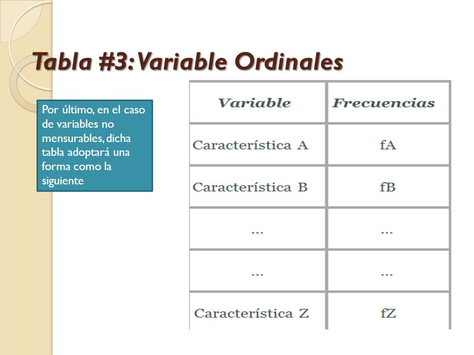 Tabla #3: Variable Ordinales