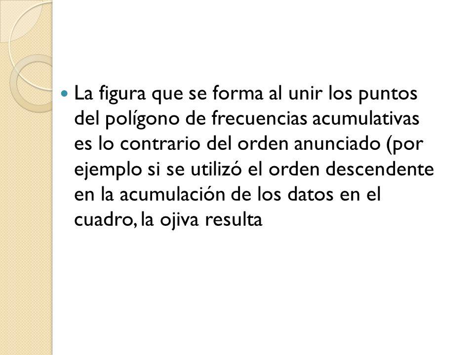 La figura que se forma al unir los puntos del polígono de frecuencias acumulativas es lo contrario del orden anunciado (por ejemplo si se utilizó el orden descendente en la acumulación de los datos en el cuadro, la ojiva resulta