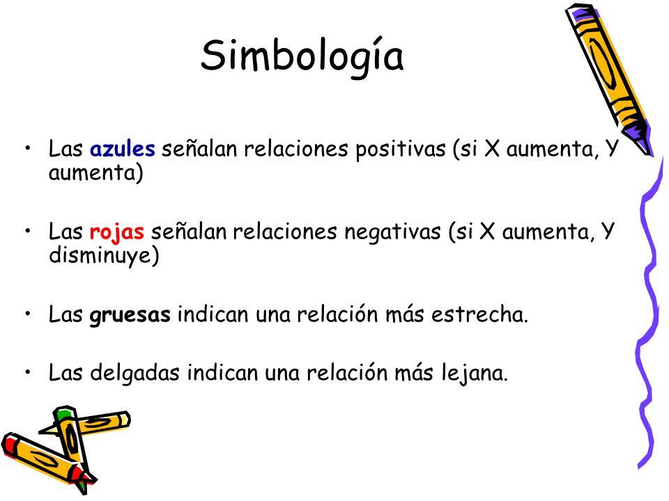 SimbologíaLas azules señalan relaciones positivas (si X aumenta, Y aumenta) Las rojas señalan relaciones negativas (si X aumenta, Y disminuye)