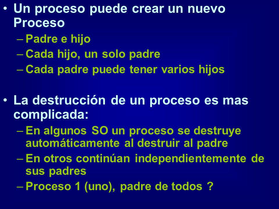 Un proceso puede crear un nuevo Proceso