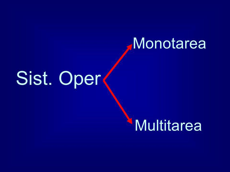 Monotarea Sist. Oper Multitarea