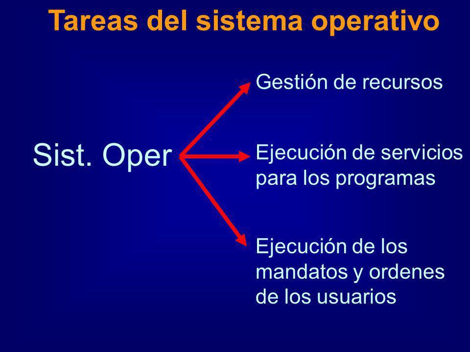 Sist. Oper Tareas del sistema operativo Gestión de recursos