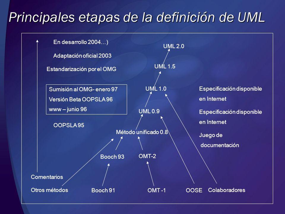Principales etapas de la definición de UML