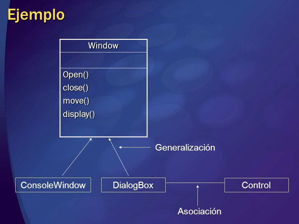 Ejemplo Window Open() close() move() display() Generalización