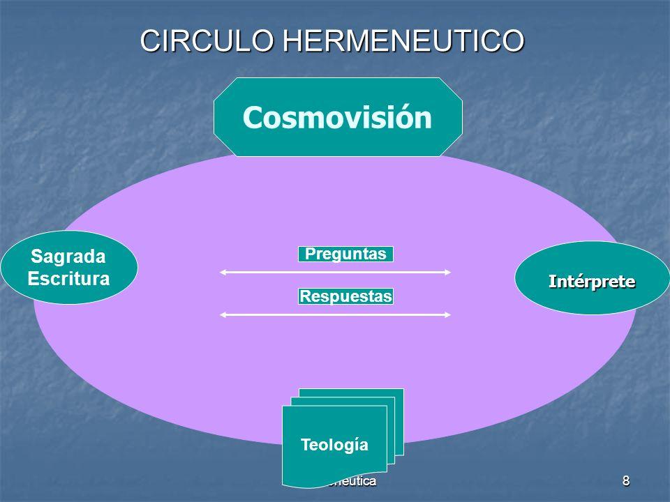 CIRCULO HERMENEUTICO Cosmovisión Sagrada Escritura Preguntas
