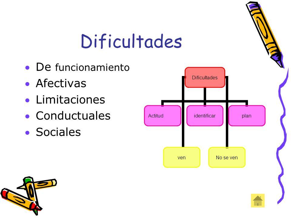 Dificultades De funcionamiento Afectivas Limitaciones Conductuales