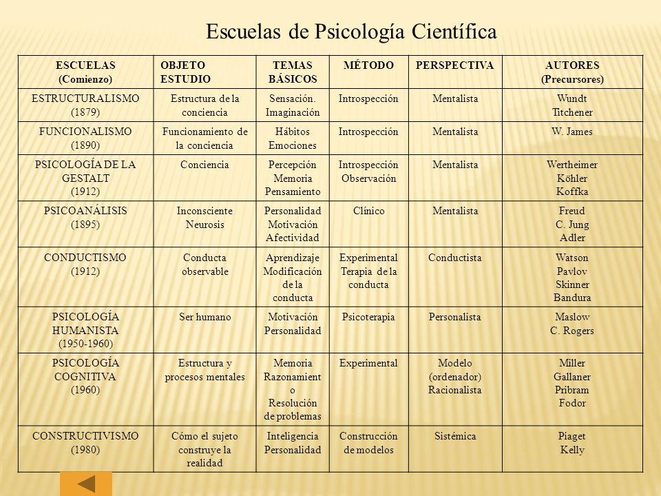 Escuelas de Psicología Científica