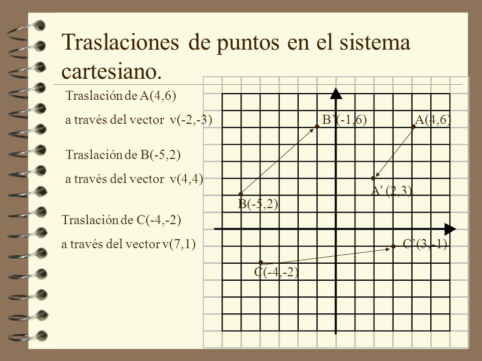 Traslaciones de puntos en el sistema cartesiano.