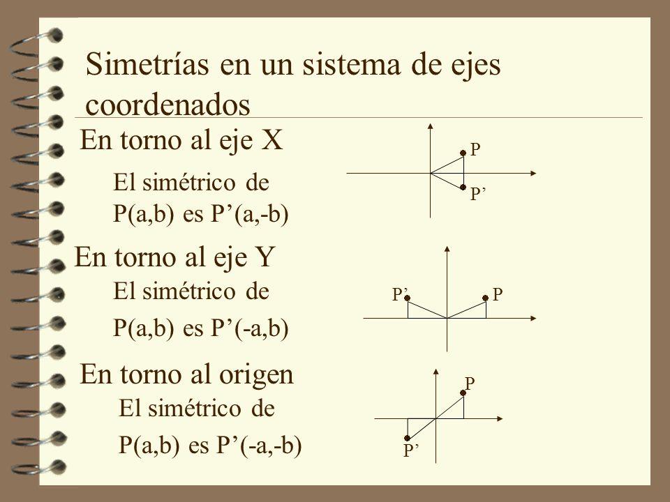 Simetrías en un sistema de ejes coordenados