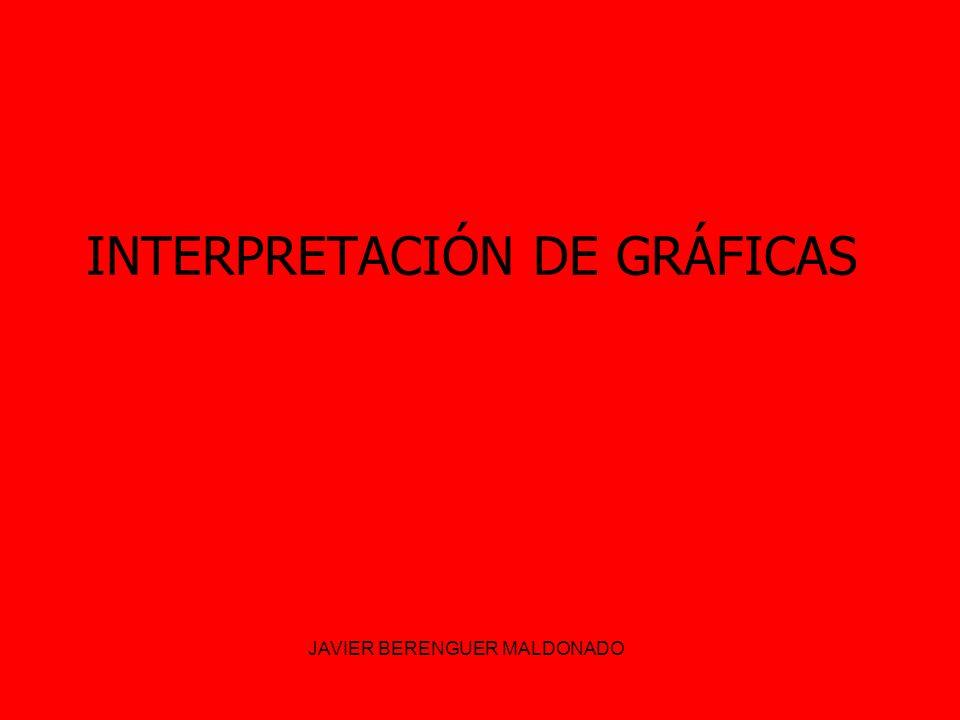 INTERPRETACIÓN DE GRÁFICAS