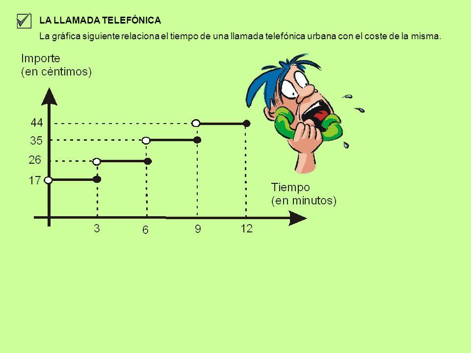 LA LLAMADA TELEFÓNICALa gráfica siguiente relaciona el tiempo de una llamada telefónica urbana con el coste de la misma.