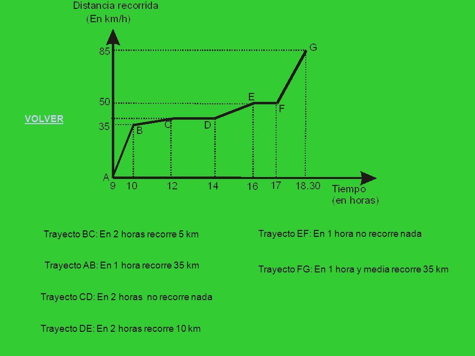VOLVERTrayecto BC: En 2 horas recorre 5 km. Trayecto EF: En 1 hora no recorre nada. Trayecto AB: En 1 hora recorre 35 km.
