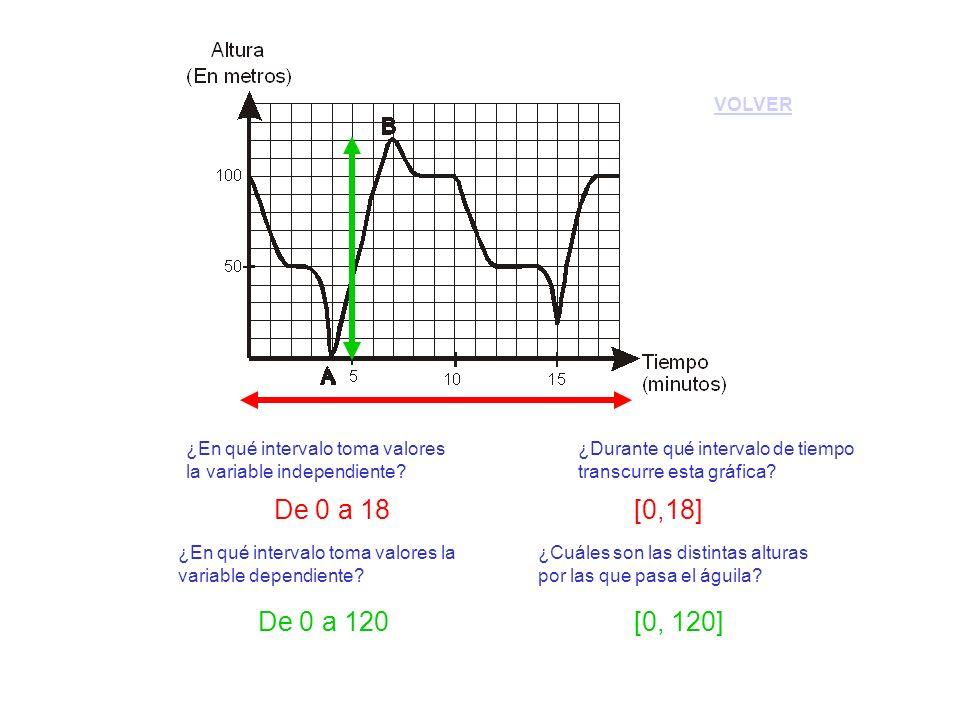 VOLVER ¿En qué intervalo toma valores la variable independiente ¿Durante qué intervalo de tiempo transcurre esta gráfica