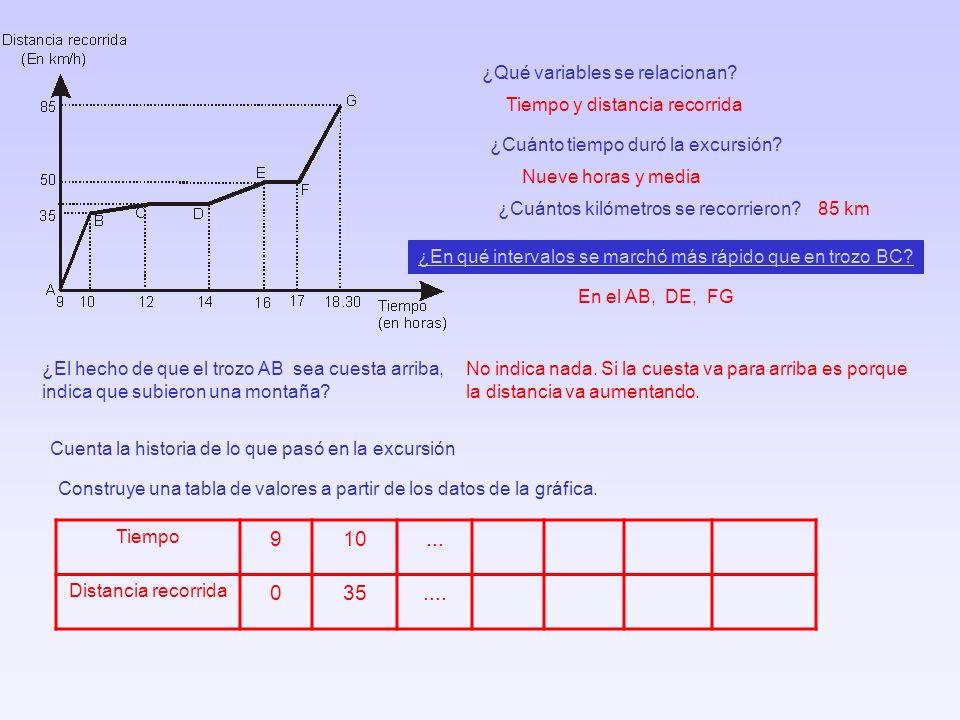 9 10 ... 35 .... ¿Qué variables se relacionan