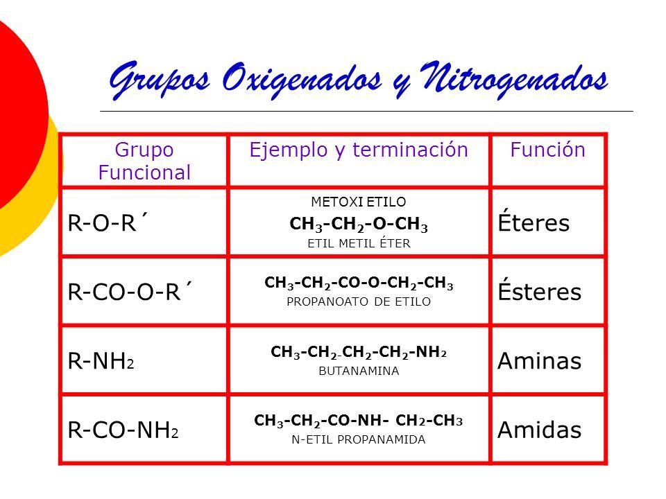 Presentacion De Los Grupos Funcionales: Contenido: Compuestos Orgánicos Oxigenados.