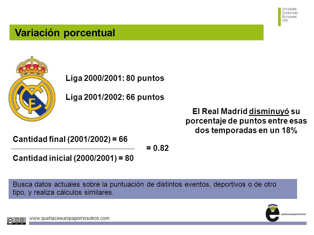 Variación porcentual Liga 2000/2001: 80 puntos