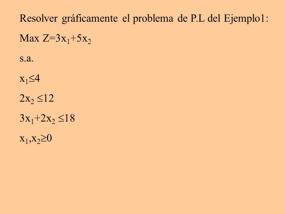 Resolver gráficamente el problema de P.L del Ejemplo1: