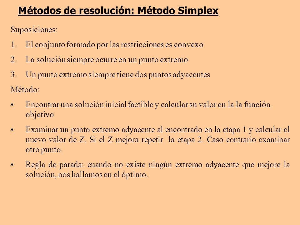 Métodos de resolución: Método Simplex
