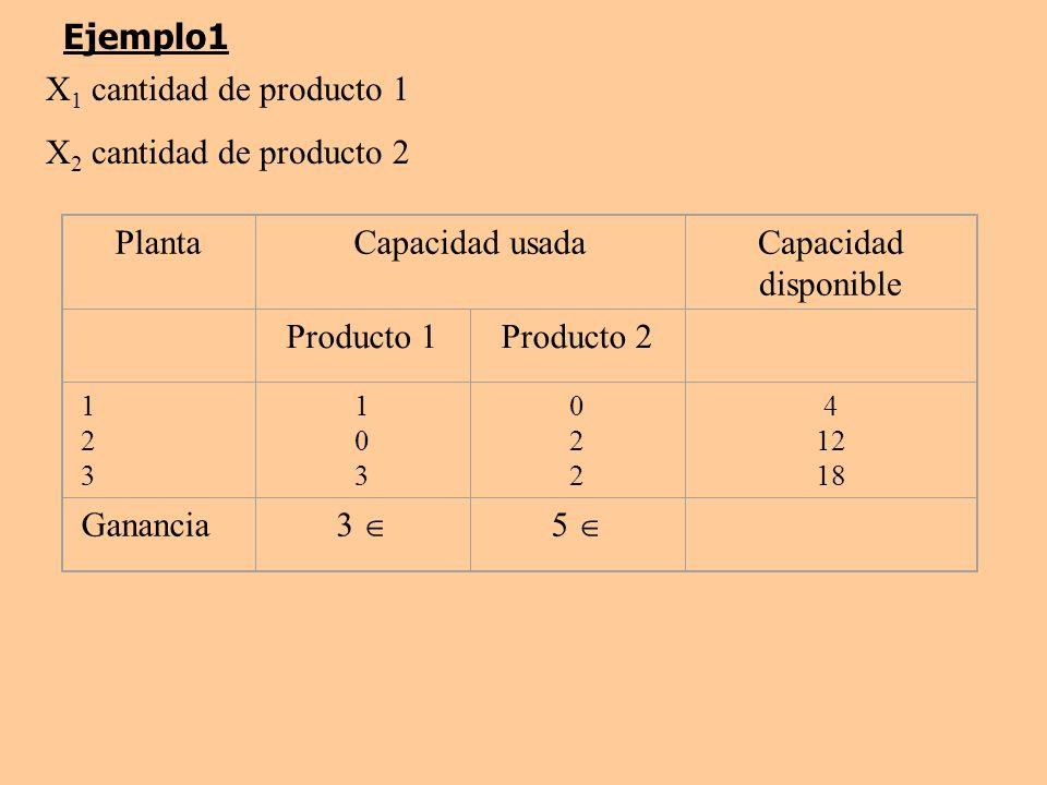 Ejemplo1 X1 cantidad de producto 1 X2 cantidad de producto 2 Planta