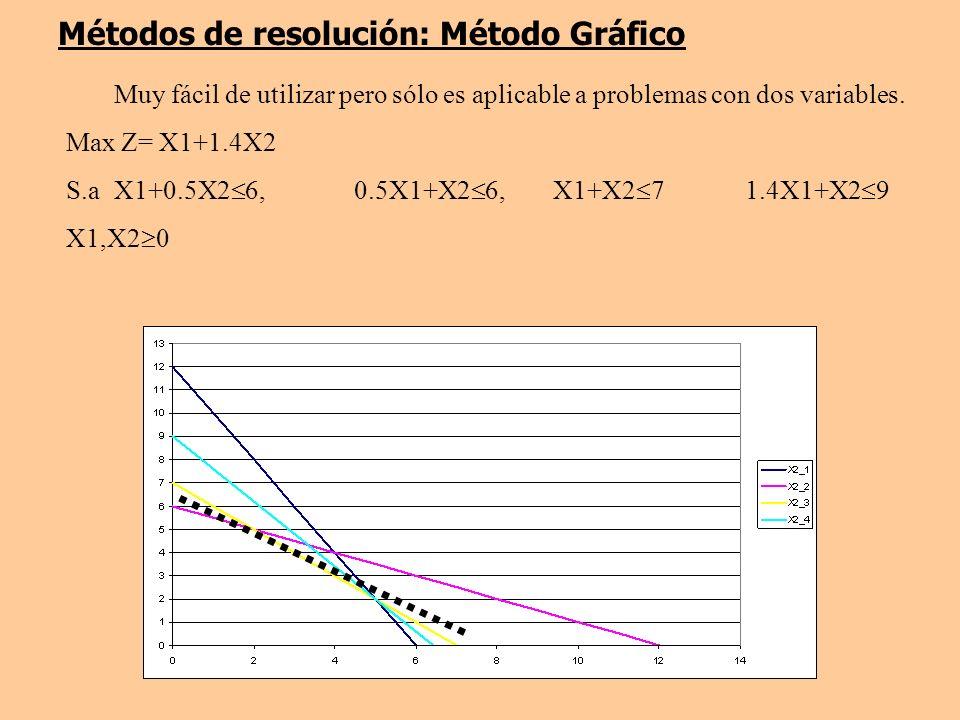 Métodos de resolución: Método Gráfico