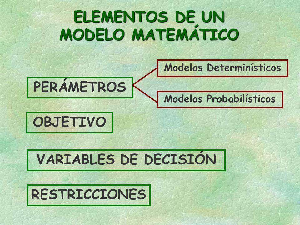 Modelos Determinísticos Modelos Probabilísticos