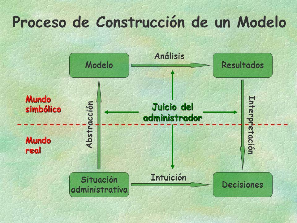 Proceso de Construcción de un Modelo