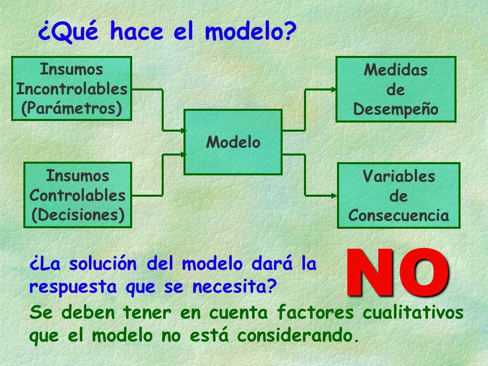 ¿Qué hace el modelo Insumos. Incontrolables. (Parámetros) Medidas. de. Desempeño. Modelo. Insumos.