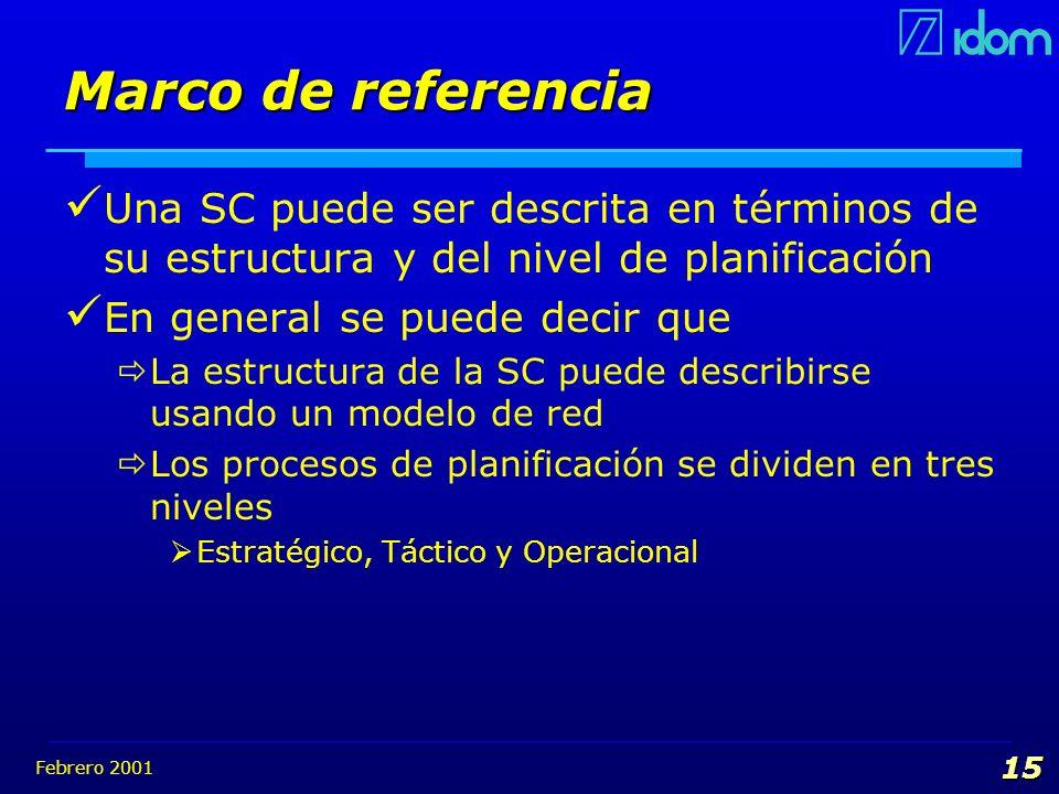 Marco de referencia Una SC puede ser descrita en términos de su estructura y del nivel de planificación.