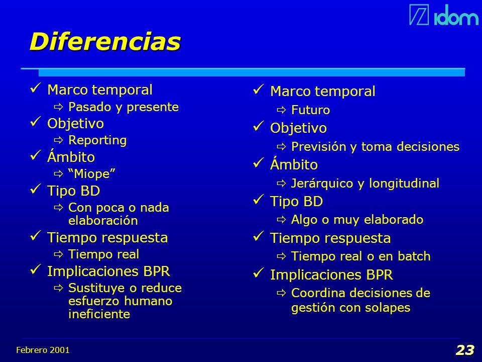 Diferencias Marco temporal Objetivo Ámbito Tipo BD Tiempo respuesta