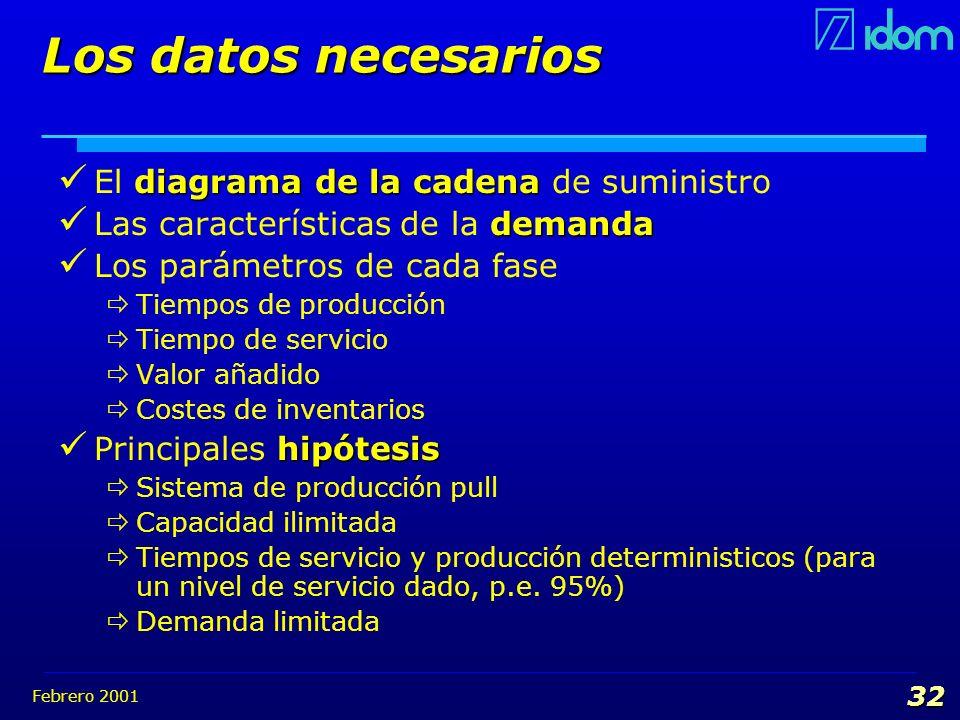 Los datos necesarios El diagrama de la cadena de suministro