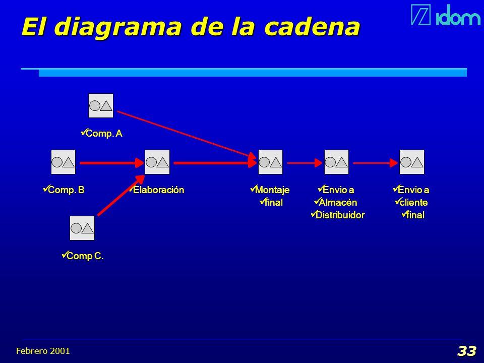 El diagrama de la cadena