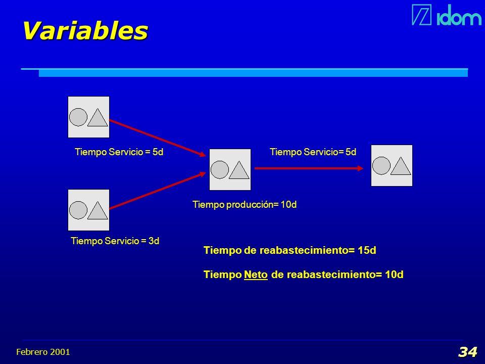 Variables Tiempo de reabastecimiento= 15d