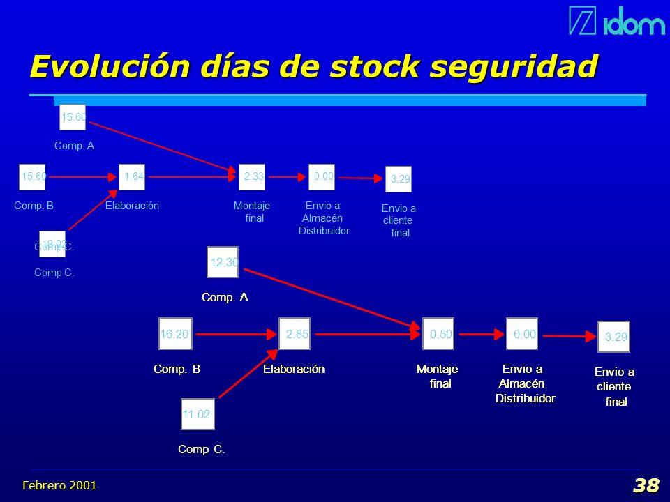 Evolución días de stock seguridad