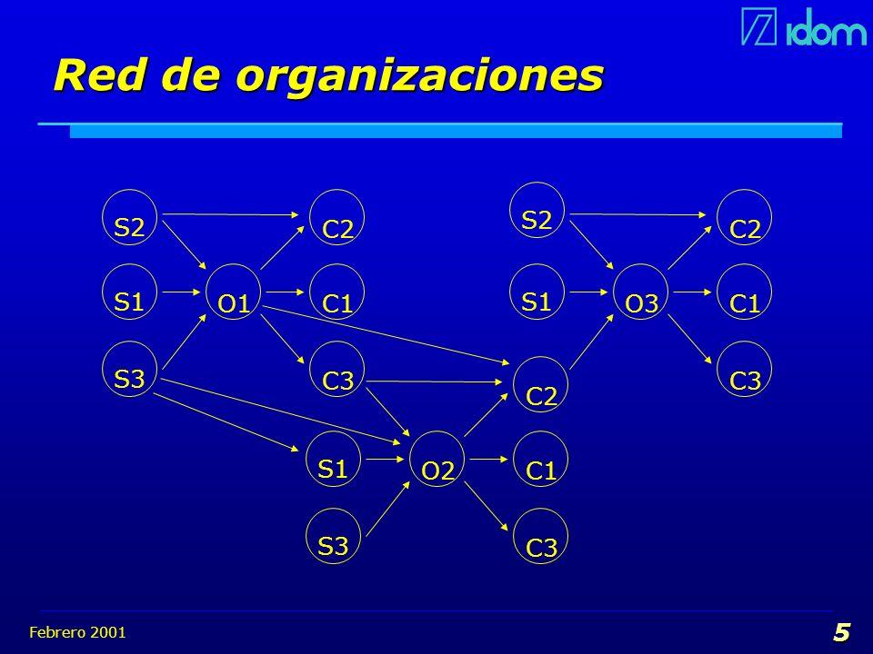 Red de organizaciones S1 C1 O3 C2 C3 S2 S2 C2 S1 O1 C1 S3 C3 S1 C1 O2