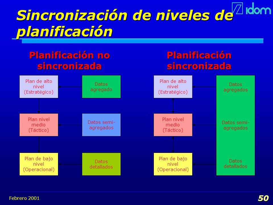 Sincronización de niveles de planificación
