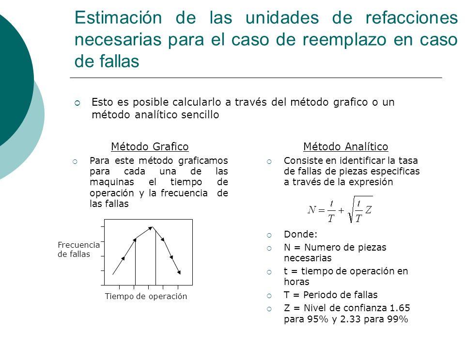 Estimación de las unidades de refacciones necesarias para el caso de reemplazo en caso de fallas