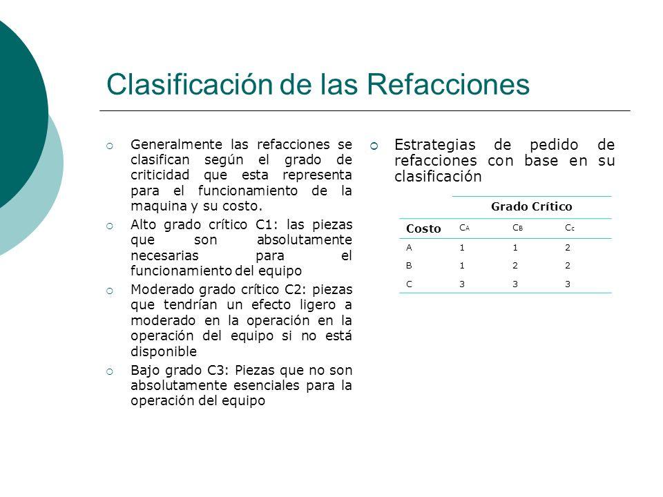 Clasificación de las Refacciones
