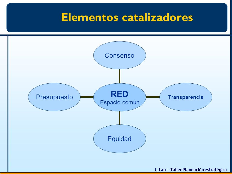 Elementos catalizadores