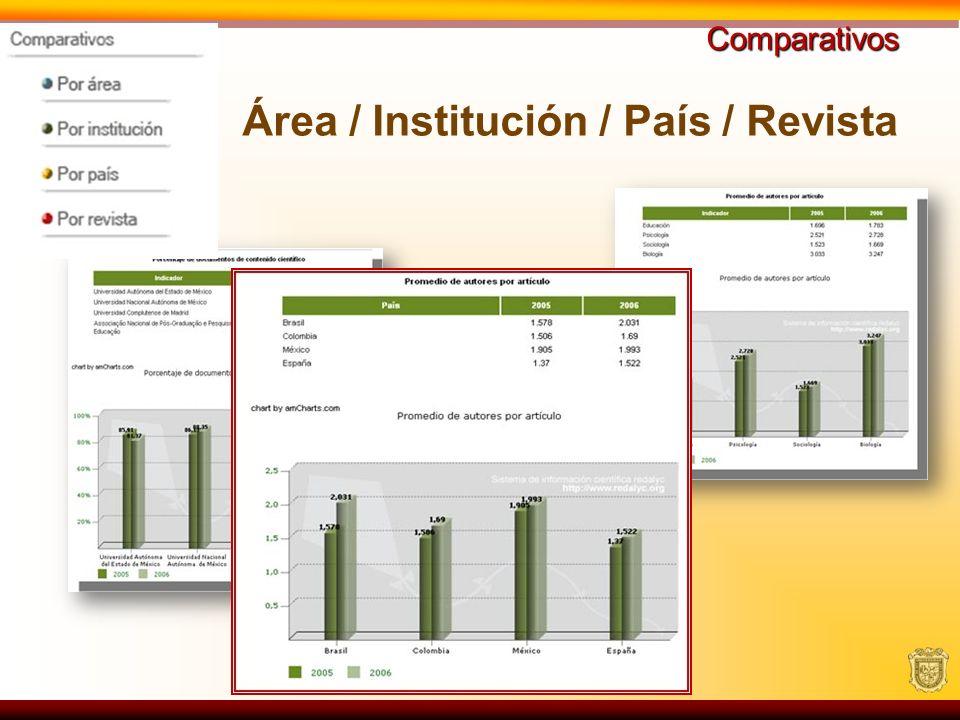 Área / Institución / País / Revista