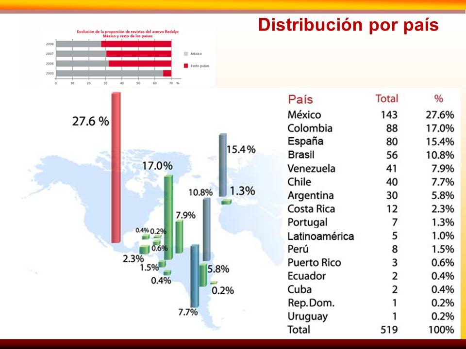 Distribución por país